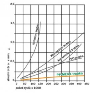Porovnání otěruvzdornosti potrubí