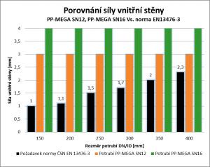 Porovnání síly stěny potrubí SN12 a SN16 s normou 13476-3
