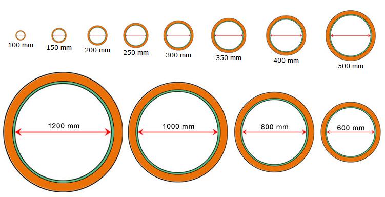 rozmery plastové kanalizačného potrubi PP-MEGA-SN8