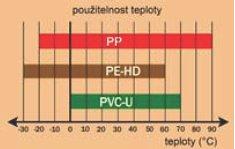 teplotni odolnost PP materiálu