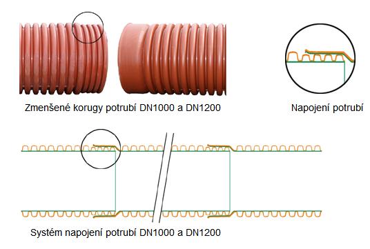 Montáž potrubí DN1000 a DN1200 přes hrdlo