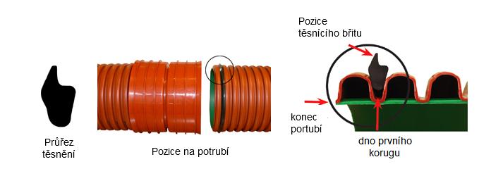Montáž těsnění na potrubí